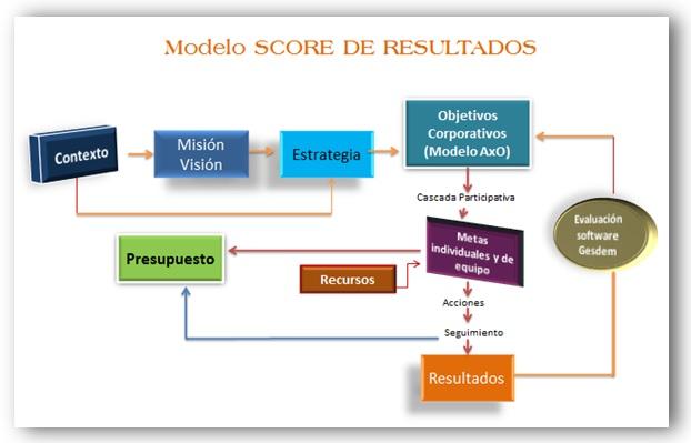 Modelo Score de Resultados de CCO Los Consultores
